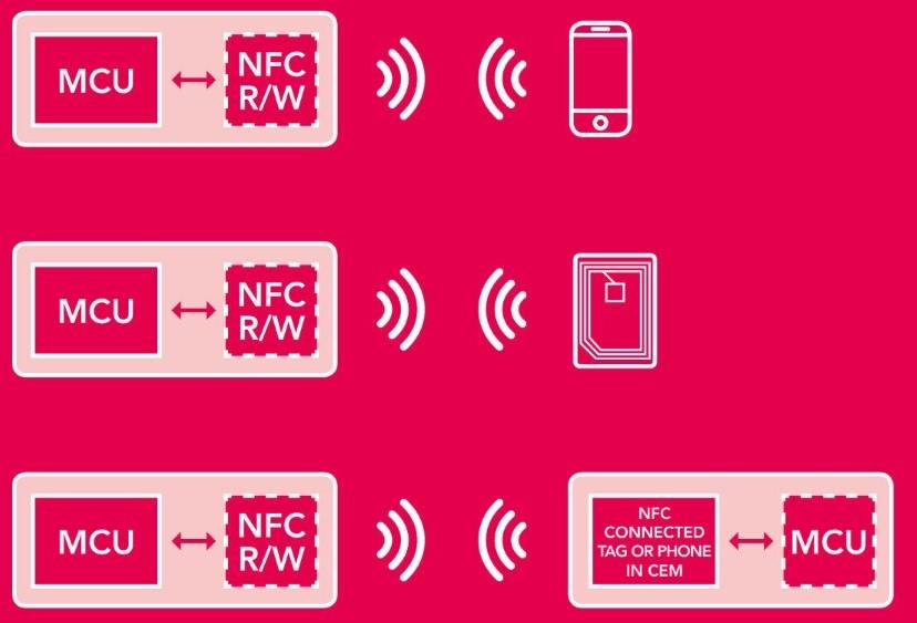 Что такое NFC в смартфоне, как использовать и для чего нужна эта функция