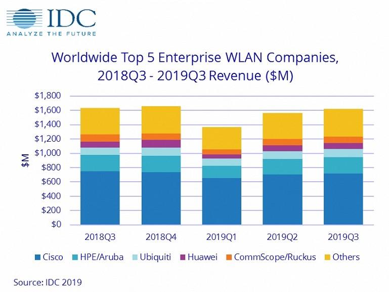 Компания IDC сообщила, что продажи оборудования WLAN уменьшились на 3.6%
