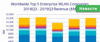 продажи оборудования WLAN уменьшились