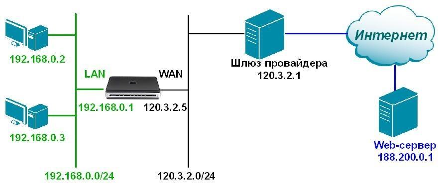 Что такое сетевой порт в компьютере и сколько их бывает: отвечает Бородач