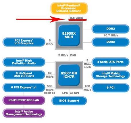 Чипсет материнской платы Intel