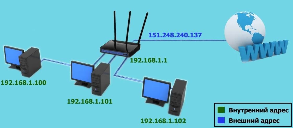 Внешний и внутренний IP адрес сети роутера