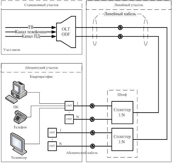 Схема подключение абонента через линейный кабель и сплиттеры