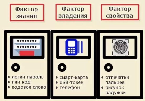 Что такое Аутентификация (Authentification): значение, типы, виды и примеры