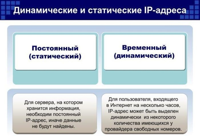 Отличие постоянного и временного сетевого IP адреса