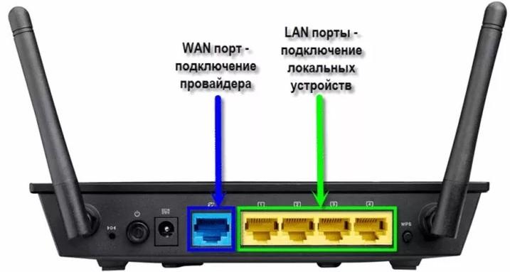 WAN и LAN порты у роутера
