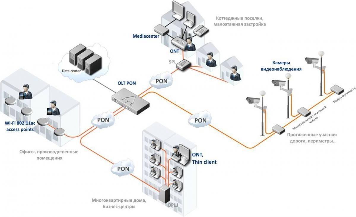 Схема подключение по PON технологии