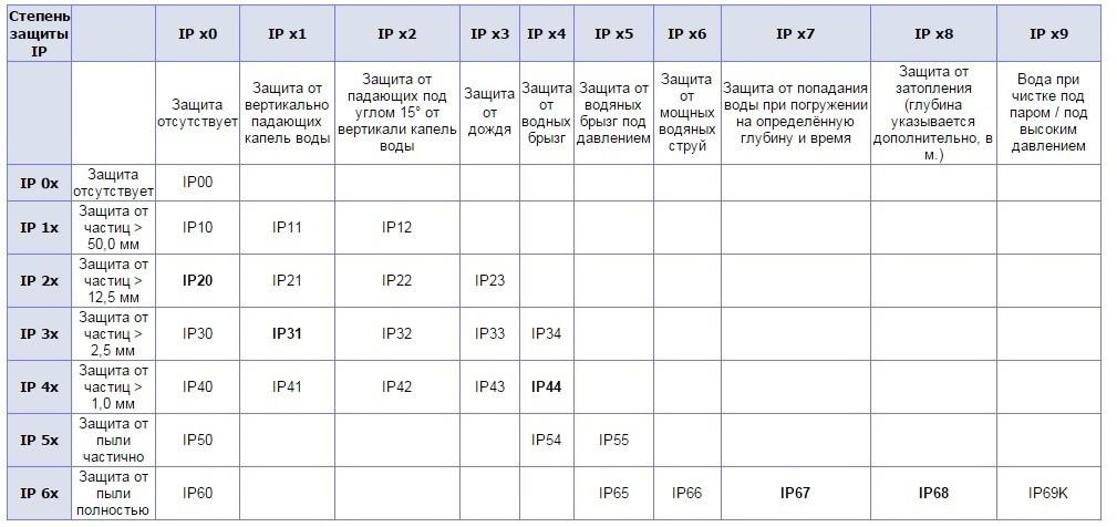 Степень защиты IP67: определение, расшифровка стандарта и класс влагозащиты