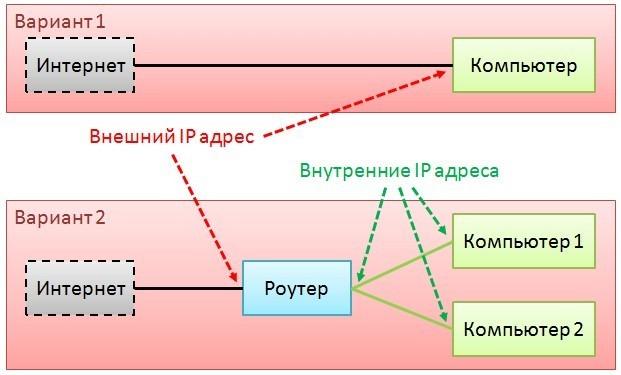 Схема подключения к сети с помощью роутера