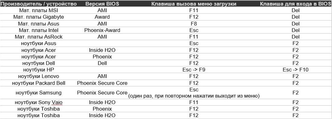 Таблица горячих клавиш входа в BIOS и вызова BOOT Menu