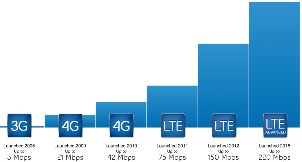 Сравнение скорости мобильного интернета разных стандартов