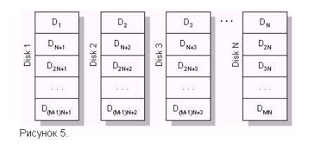 Все виды RAID (0, 1, 2-5, 10-50): полный разбор массивов жестких дисков от Бородача