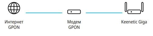Подключение роутера к GPON