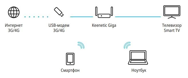 Подключение роутера к USB-модему 3G/4G