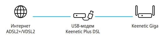 Подключение интернета через USB-модем Zyxel Keenetic Plus DSL