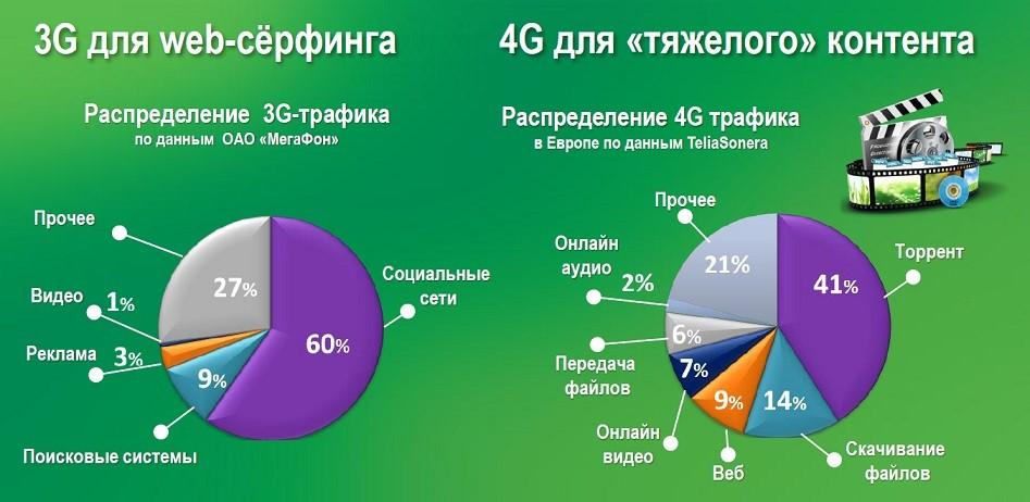 График мобильного интернета по использованию