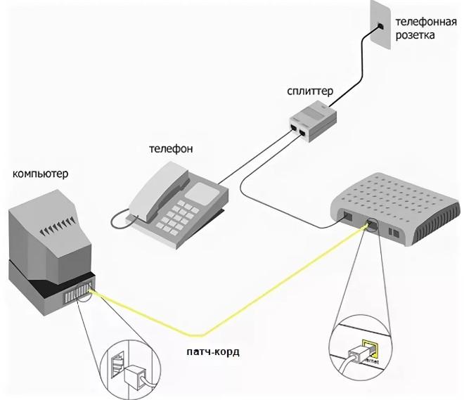 Схема подключения компьютера телефона и интернета через сплиттер