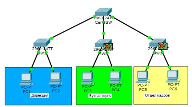 Что такое VLAN – для абсолютных чайников на примере настройки коммутатора Cisco