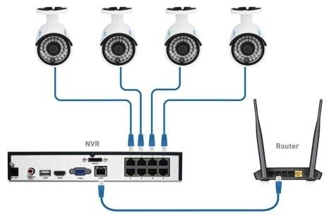 Схема подключения 4 IP камер, системы видеонаблюдения и роутера