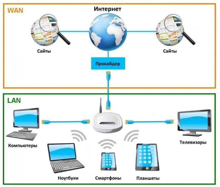 Что такое UPnP в роутере, для чего эта функция нужна и как её включить и выключить