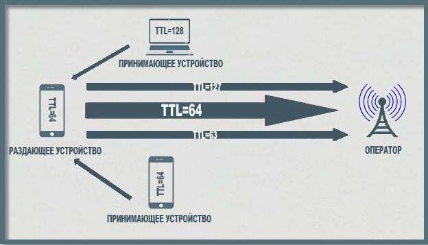 Что такое TTL и на что влияет «Время жизни пакета» на смартфоне и у маршрутизатора?