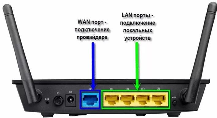 Как создать локальную сеть между двумя компьютерами: кабель, Wi-Fi или роутер