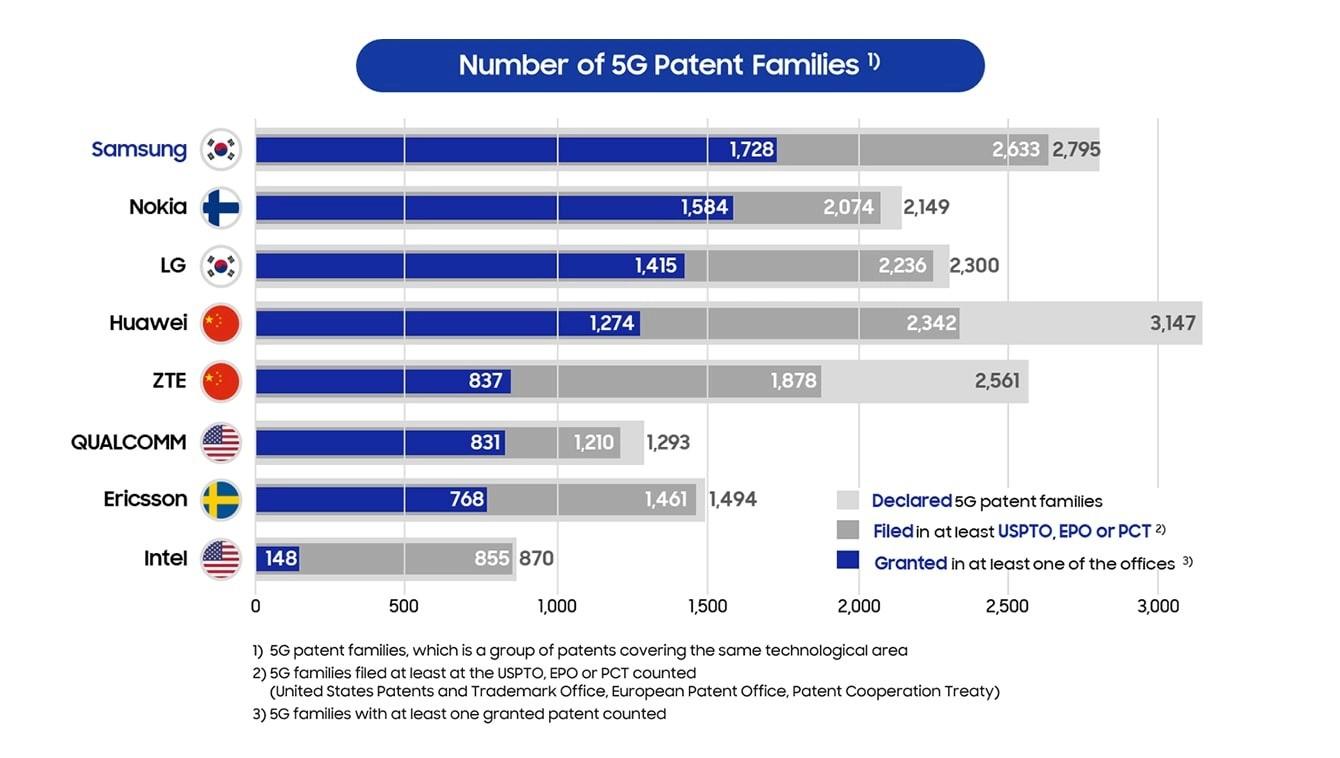 патенты 5g
