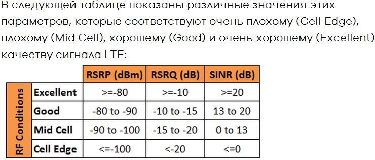 RSSI, RSPR, RSRQ, SINR: оценка качества сигнала и нормальное значение