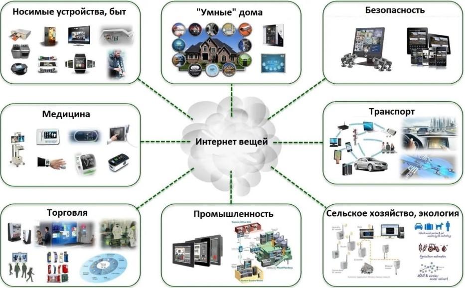 Что такое «Интернет вещей» (Internet Of Things): простое объяснение IoT