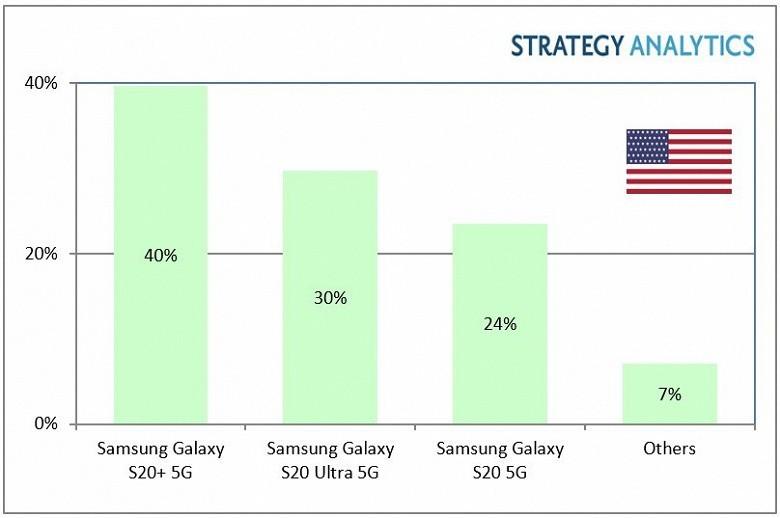 Samsung занял лидирующие позиции на рынке 5G смартфонов в США
