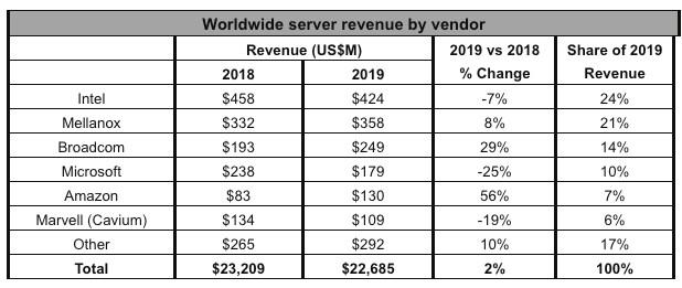 Датацентры наращивают скоростные мощности – миллиард долларов ушел на адаптеры 25 Гбит/c