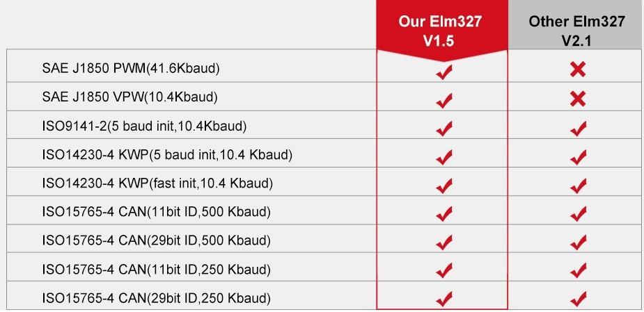 Как использовать сканер ELM327 для диагностики автомобиля: подключение, настройка, список поддерживаемых авто