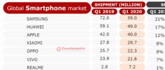 продажи 5g смартфонов