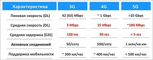 Максимальная скорость 4G интернета и как её увеличить