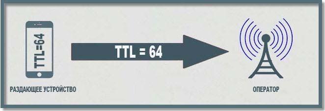 Как изменить TTL: полезная инструкция на все случаи жизни