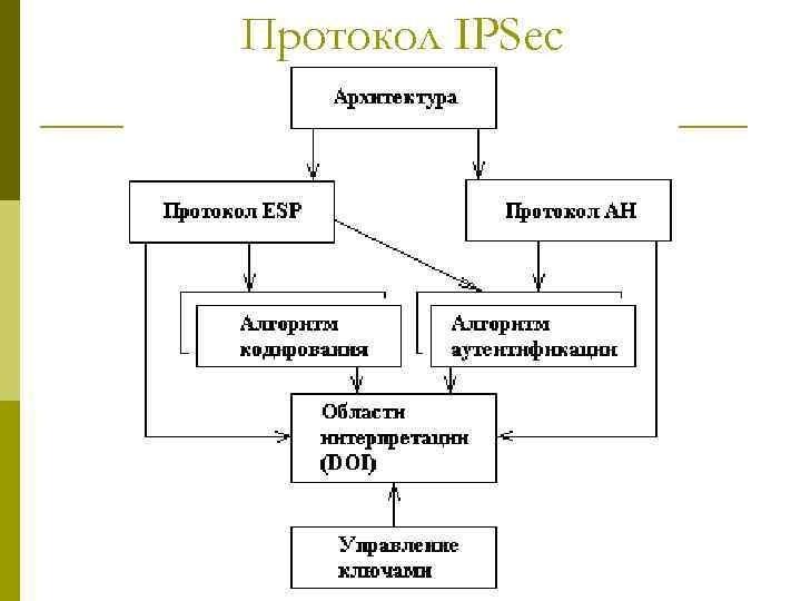 Что такое IPSec туннель в VPN и как его настроить бесплатно?