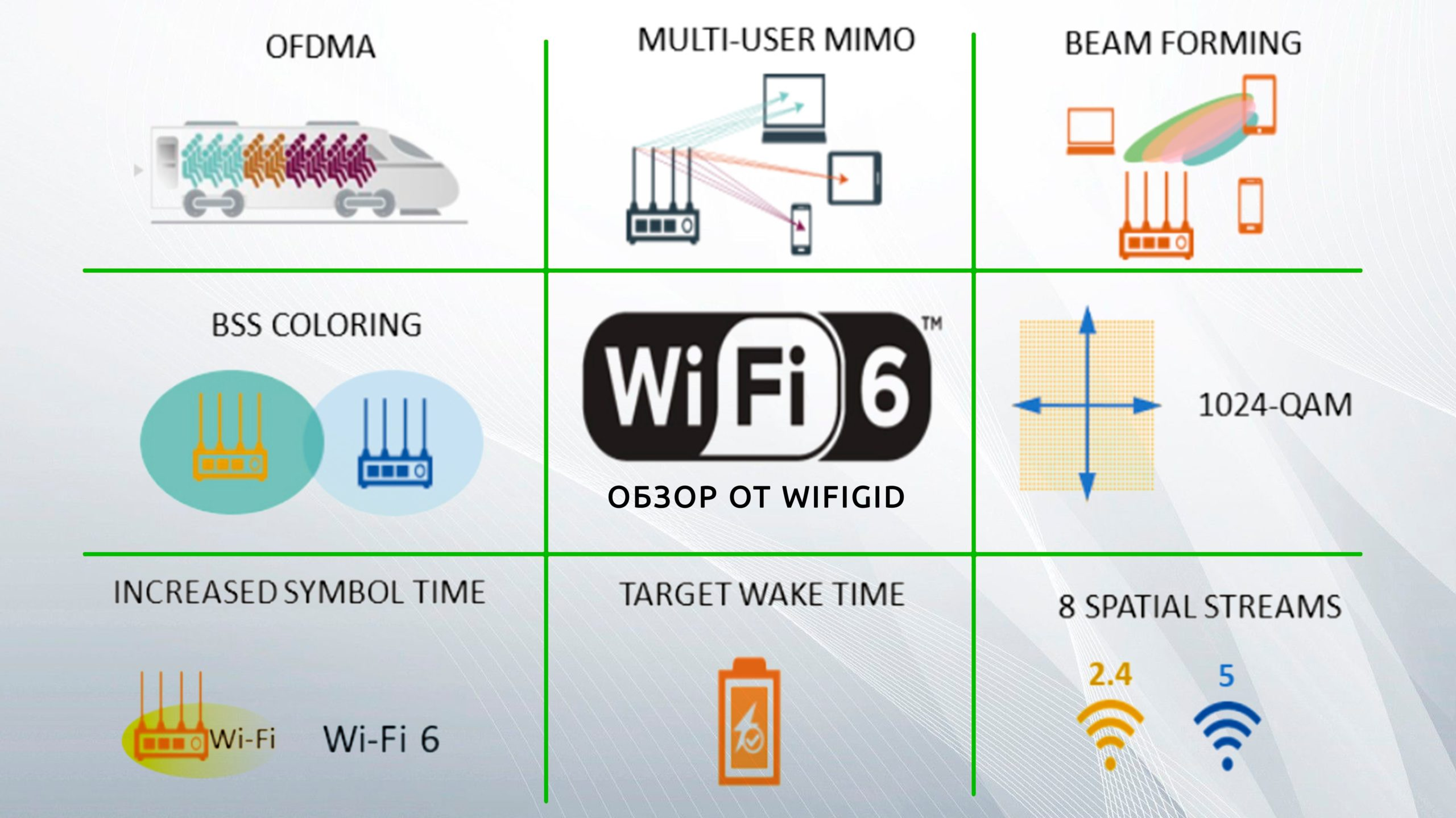 Новое в Wi-Fi 6: OFDMA, MU-MIMO, Beam Forming, BSS Coloring, 1024-QAM, Increased Symbol Time, Target Wake Time, 8 Spatial Streams