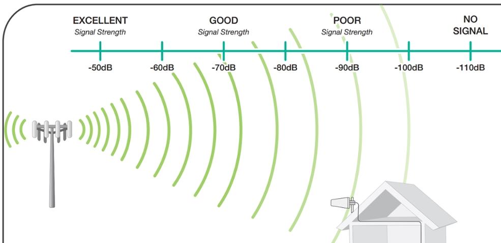 Входящая и исходящая скорость: что это такое и как улучшить параметры интернета