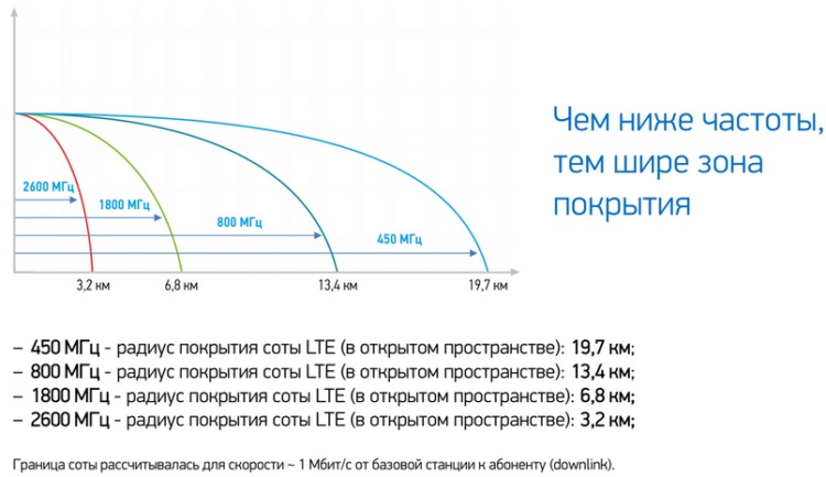Как усилить сигнал интернета на смартфоне за 2 шага