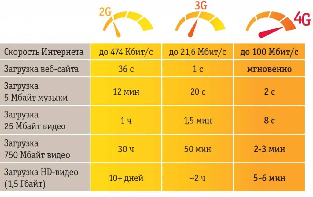 Скорость передачи данных 3G интернета и как увеличить этот показатель?