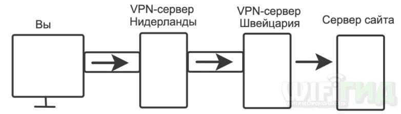 Как бесплатно сменить IP адрес на телефоне Android: 4 способа
