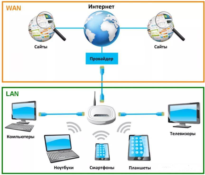 Беспроводная сеть: определение, виды, типы, примеры и отличие от проводных