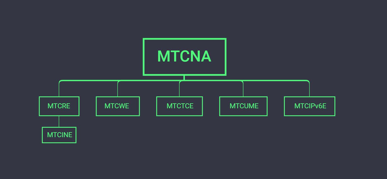 Структура курсов MikroTik