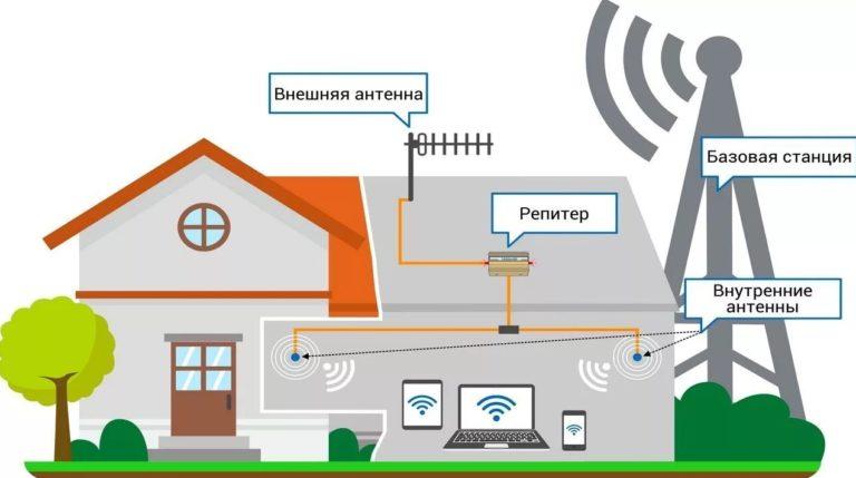 Как увеличить скорость мобильного интернета МТС: 100% решение