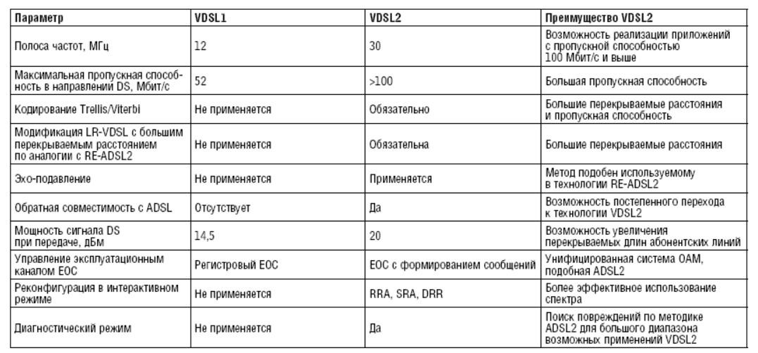 Сравнение VDSL и VDSL2