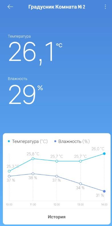 Mi Home - Датчик температуры и влажности