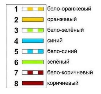 Подключение интернет-розетки Legrand: схема и распиновка по цветам