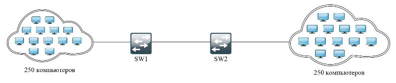 Статический маршрут на примере домашних роутеров