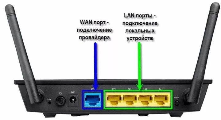 Как подключить и настроить Уфанет на роутере: интернет и Wi-Fi
