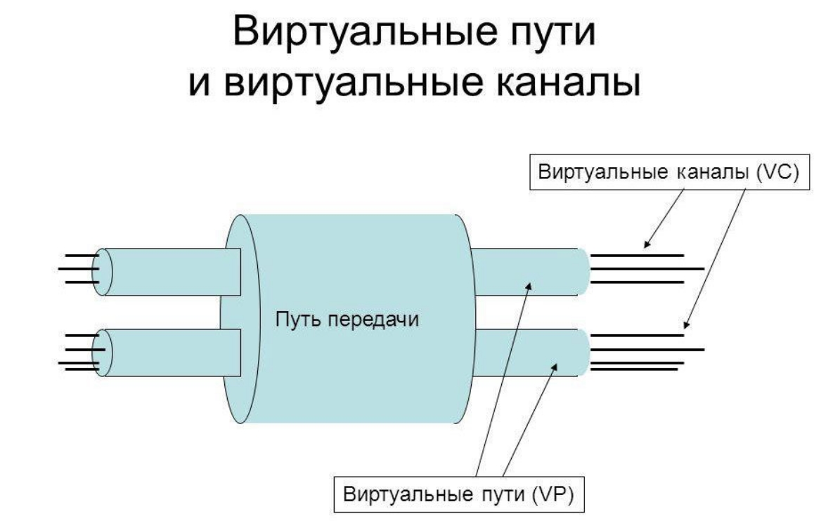 Что такое VPI и VCI: определение, примеры и настройка